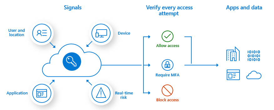 Multi-factor authentication for stronger cyber protection